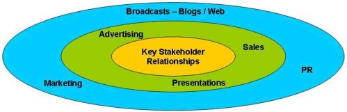 Three groups of Stakeholders