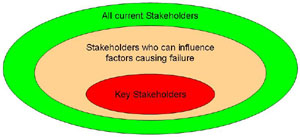 Key stakeholders must be both important and influential