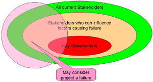 For the project to be deemed successful, most stakeholders must perceive it as a success