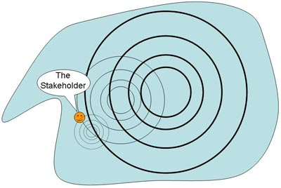 Figure 2: the Stakeholder Pool with turbulance