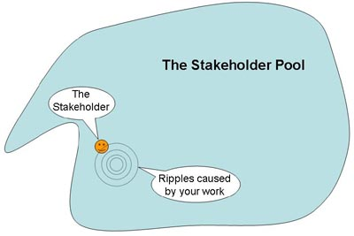 The Stakeholder Pool