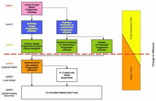 CIOB Schedule Levels / WBS
