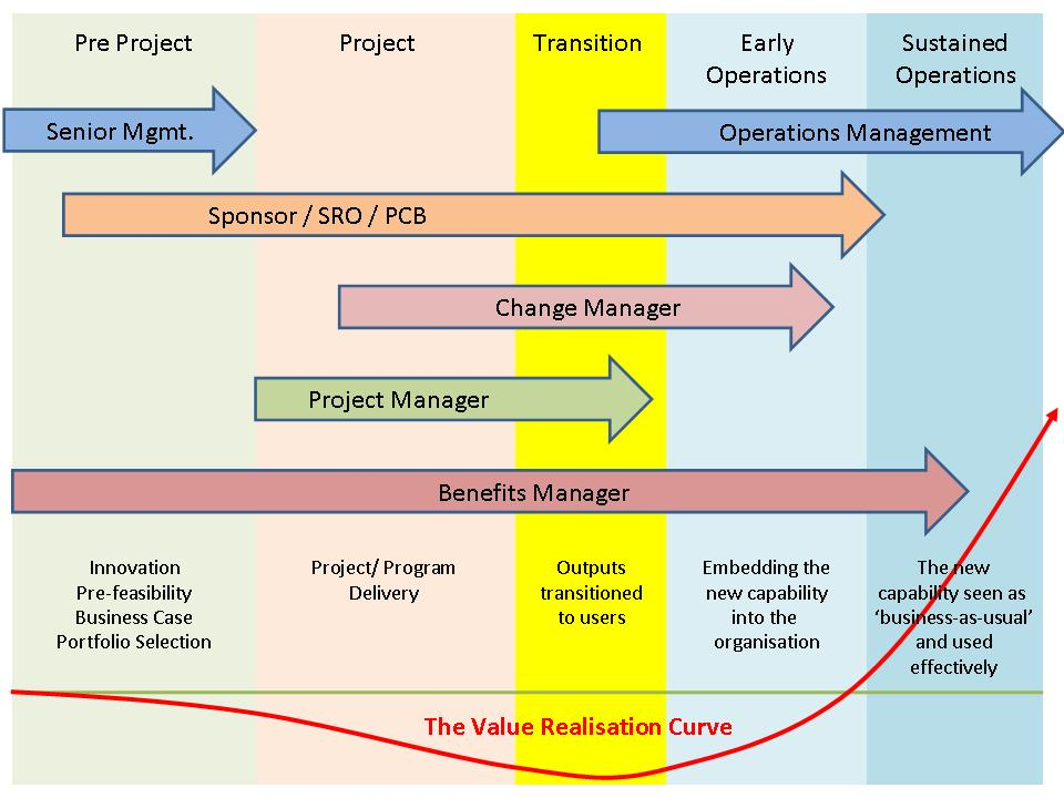Senior Change Manager Job Description   Free Here
