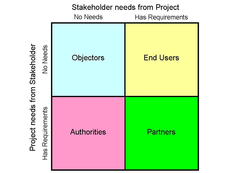 Project Relationship Management And Stakeholder Circle