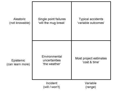 Stakeholders and Risk - Risk Matrix