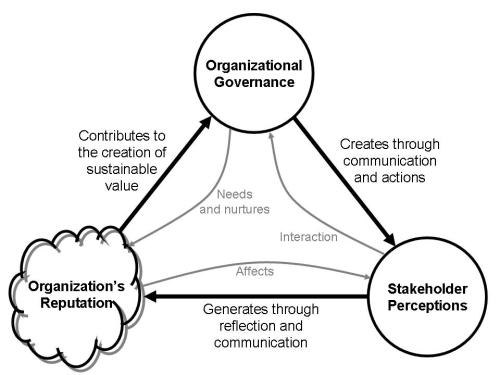 Governance-Stakeholder-Reputation1