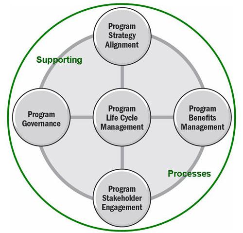 Program_Domains