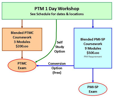The PTM Workshop is a valuable 1 Day course as well as providing a foundation leading to professional credentials.