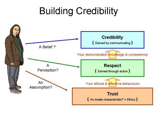 Credibility-1