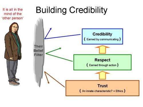 Credibility-2