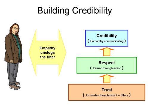Credibility-3