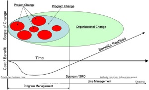 Fig-3 Change_Management