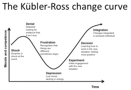 Fig-4 The-Change-Curve