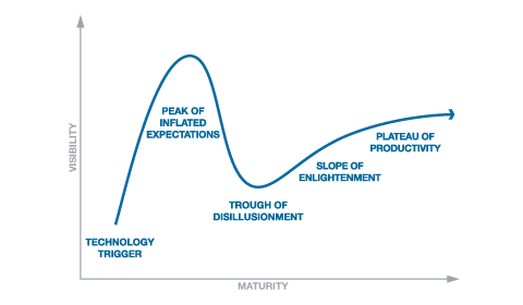 trough-of-disillusionment