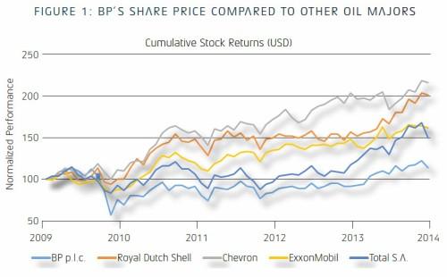 BP-Price