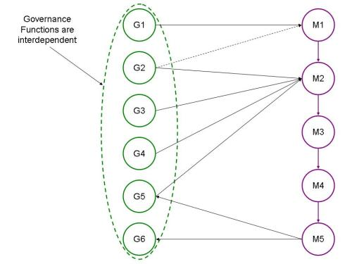 Management functions are assumed to be hierarchal with the governance inputs cascading down to lower level functions.