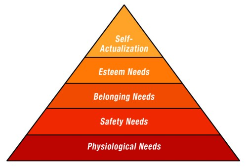 maslow theory a people with dementia