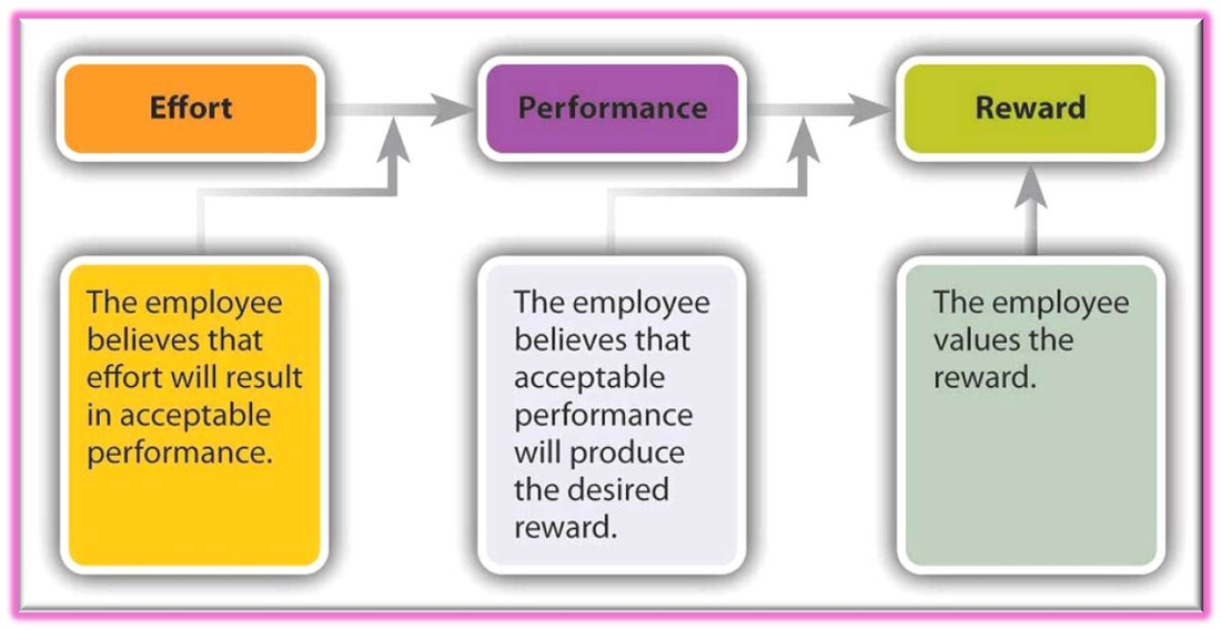 theories of employee motivation Want to inspire employee motivation here are ways employers can motivate employees and provide a work culture that inspires employees to succeed.