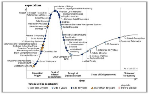 The Gartner IT Hype Cycle. See: http://www.gartner.com/newsroom/id/2819918