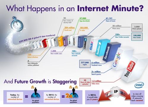 Internet minute